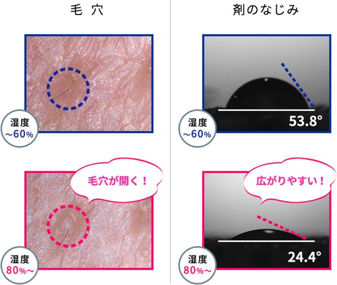 [毛穴] 湿度~60% 湿度80%~ 毛穴が開く!  [剤のなじみ] 湿度~60% 53.8° 湿度80%~ 24.4° 広がりやすい!