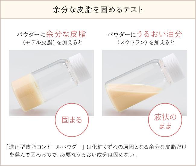 余分な皮脂を固めるテスト  パウダーに余分な皮脂(モデル皮脂)を加えると 固まる  パウダーにうるおい油分(スクワラン)を加えると 液状のまま  「進化型皮脂コントールパウダー」は化粧くずれの原因となる余分な皮脂だけを選んで固めるので、必要なうるおい成分は固めない。