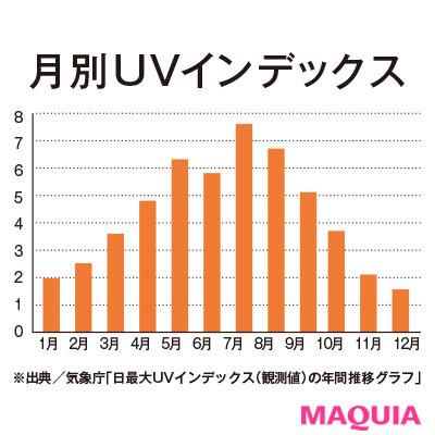 紫外線量の増加や、花粉やPM2.5などの 飛散がおもな原因