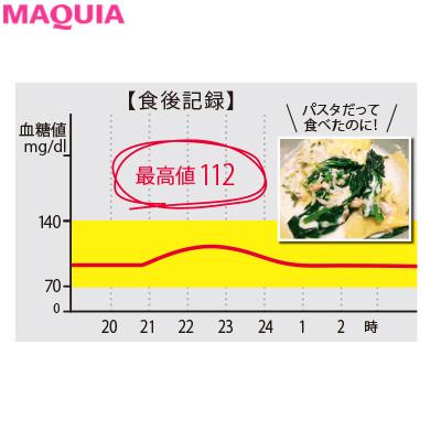 1週間で1.5kg減! 白飯好きの美容ジャーナリストが糖質抜きダイエットに挑戦_1_2