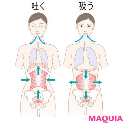 息して美くびれに! 姿勢改善トレーナーが正しい呼吸を教えます_1_1