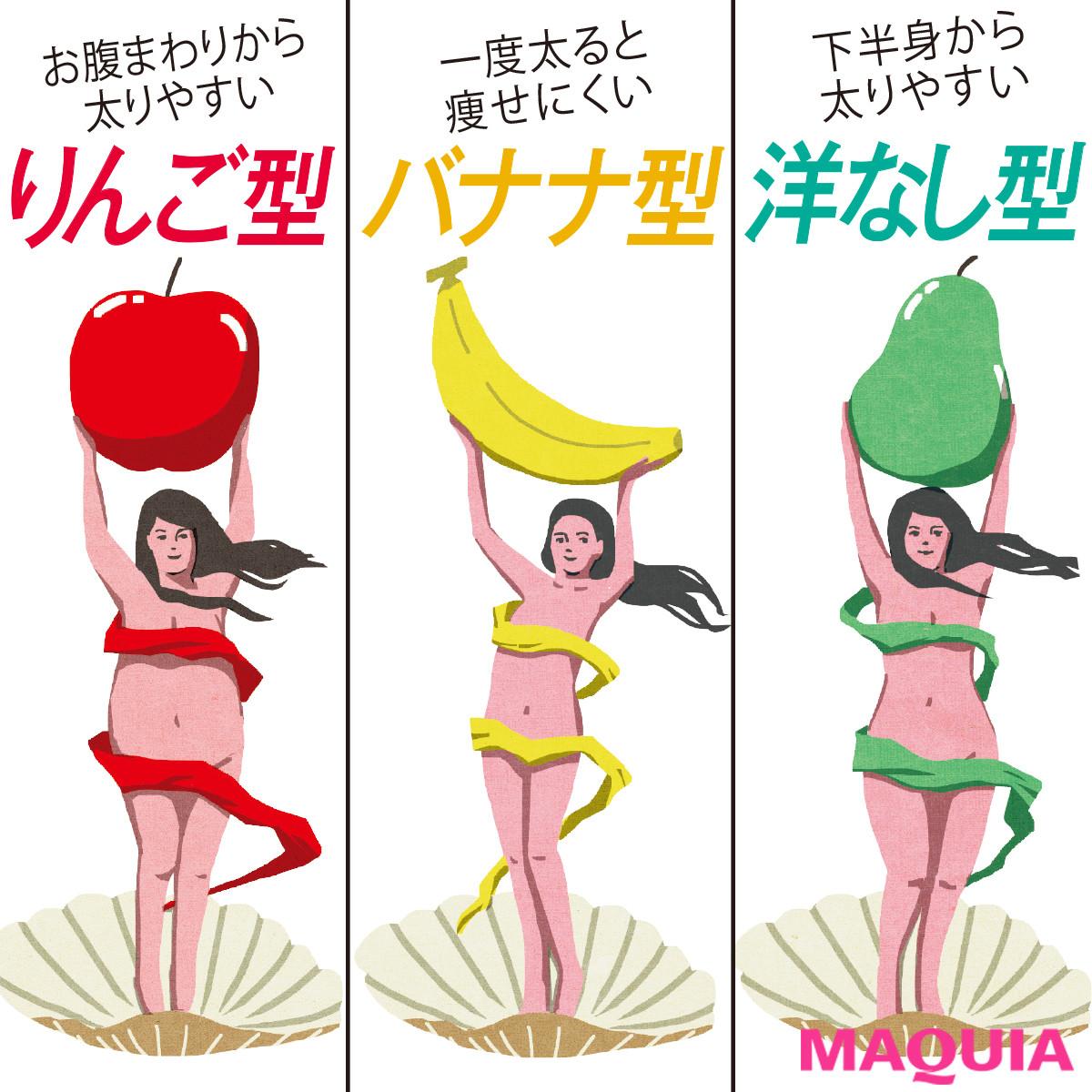 まずは遺伝子タイプを簡単診断! 太り方の傾向を知って、最短ルートで理想BODYに