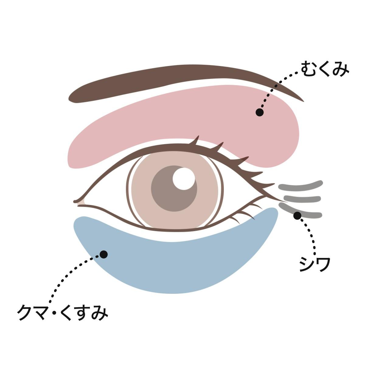 """目元の三大お悩み""""シワ、クマ、むくみ""""のお悩み解消法!"""