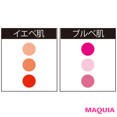 肌の色別に似合うリップカラー