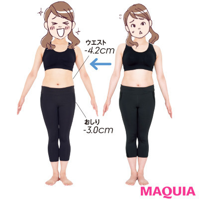 【本気で痩せたいあなたに】結果は…-2.5kg