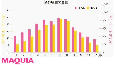 【シミ、シワのリカバリー法Q&A】Q 9月に入れば紫外線のピークは去る?
