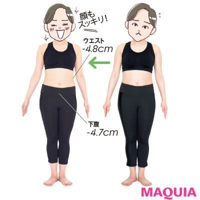 【本気で痩せたいあなたに】結果は…-3.1kg