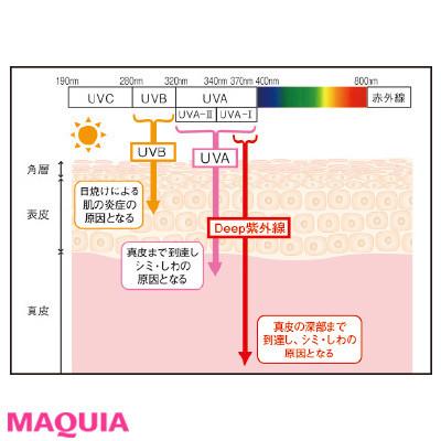 【2020年】おすすめの日焼け止め:アスタリフト D-UVクリア ホワイトソリューション_