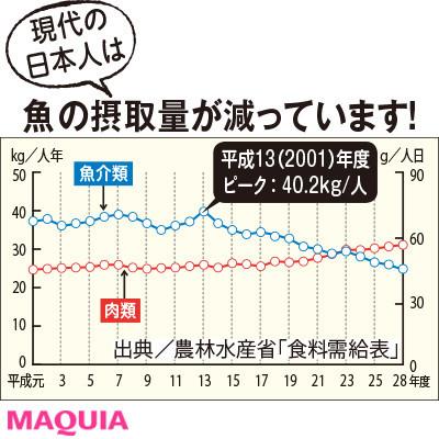 【インナービューティー | 食事やドリンク、サプリなどダイエットにもおすすめのインナーケアとその効果は?】_日本では魚介類の摂取量が年々減少し、現在は魚介類より肉類の摂取量のほうが上回っている。