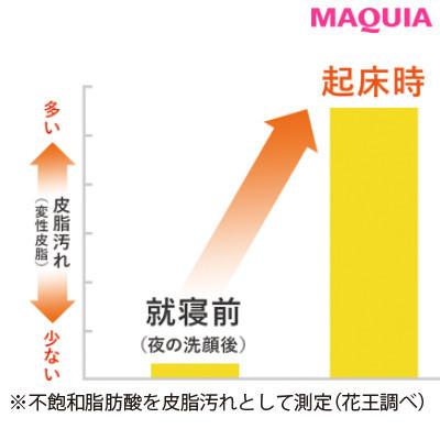 【顔の角質ケア】角質が溜まる肌のNG習慣:朝は洗顔料を使ってません_グラフ